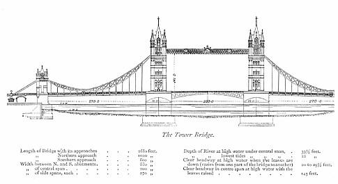Konstruktionszeichnung der Tower Bridge, London (Quelle: Wikipedia)