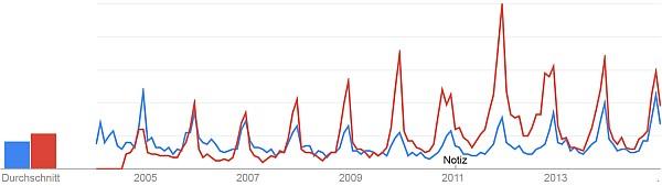 """Suche nach """"fischertechnik"""" (blau) und """"Lego Technik"""" (rot) (Google Trends)"""