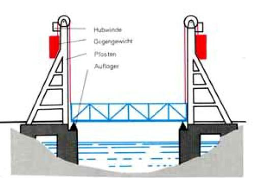 Prinzip einer Hubbrücke (aus: fischertechnik Hobby 1 Band 3)
