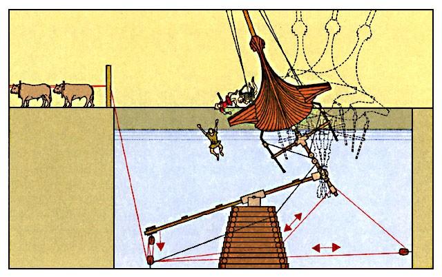 """Archimedes zugeschriebene """"Schiffschüttelmaschine"""""""