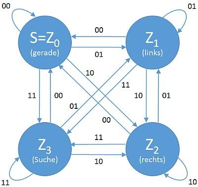 Zustandsübergangsdiagramm eines (einfachen) Spurfolgers