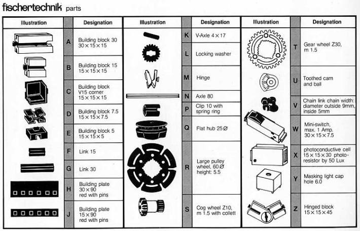 Bauteilliste des BBC Buggy (aus: Assembly and operating Manual, 1983)
