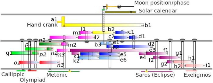 Rekonstruktion des Antikythera-Getriebes (Grafik: Magnus Manske, Wikipedia, CC-BY-SA-3.0)