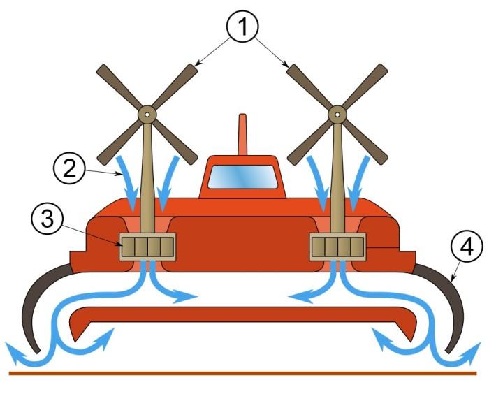 """Funktionsweise eines Luftkissenfahrzeugs (Zeichnung: """"Hovercraft - scheme"""" von MesserWoland, lizenziert unter CC BY-SA 3.0, Wikimedia Commons)"""