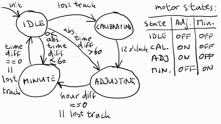 Zustandsübergangsdiagramm fischertechnik-Uhr mit Tabelle